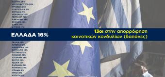 ΔΗΛΩΣΗ | Η Ελλάδα 13η στην απορρόφηση κοινοτικών κονδυλίων