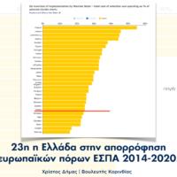 ΕΡΩΤΗΣΗ | Απορρόφηση ευρωπαϊκών πόρων ΕΣΠΑ 2014-2020